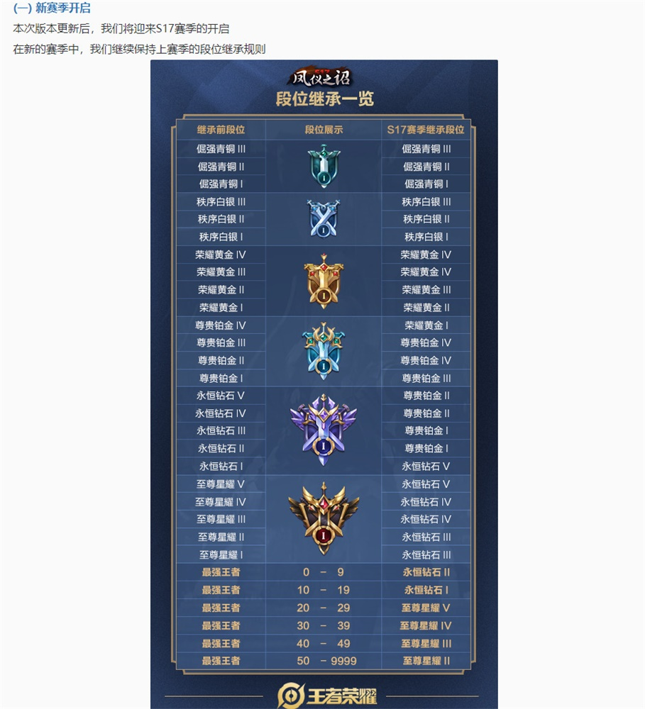 王者荣耀S17新赛季排位赛相关变更!