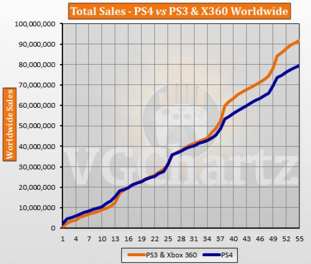 在PS5来临之际,PS4终于成为了史上第二畅销的主机