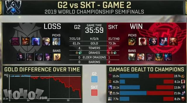 LOL英雄联盟S9全球总决赛SKT不敌G2,李哥紧张的手抖!梦断S9